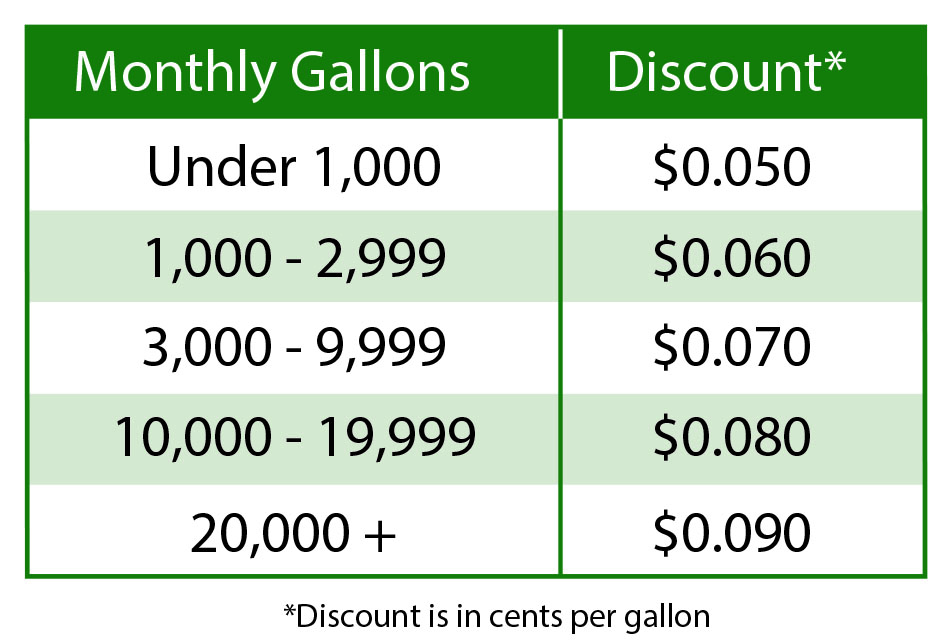 Fleet Fueling Volume Discounts